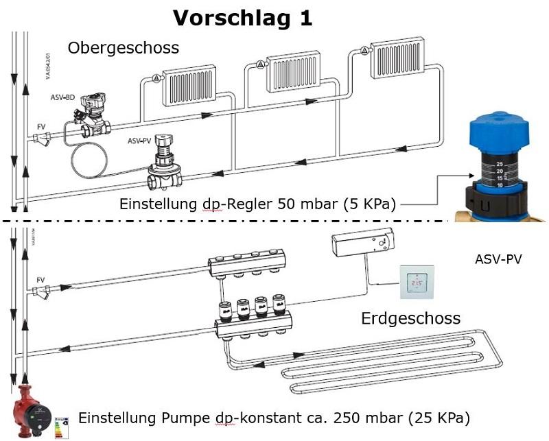 Hydraulischer Abgleich - Heizfläche / Kombination