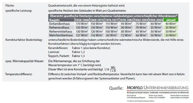 Turbo Hydraulischer Abgleich - Fußbodenheizung - Berechnung ZF27