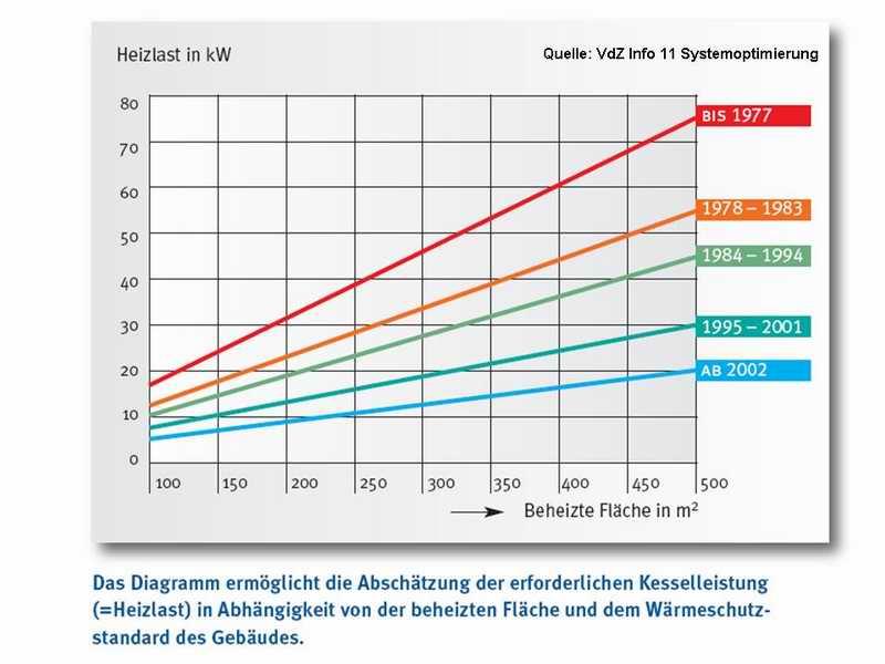 hydraulischer abgleich heizlast heizwrmededarf - Heizlastberechnung Beispiel