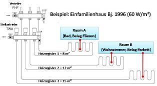 Fabulous Hydraulischer Abgleich - Fußbodenheizung - Berechnung UR79