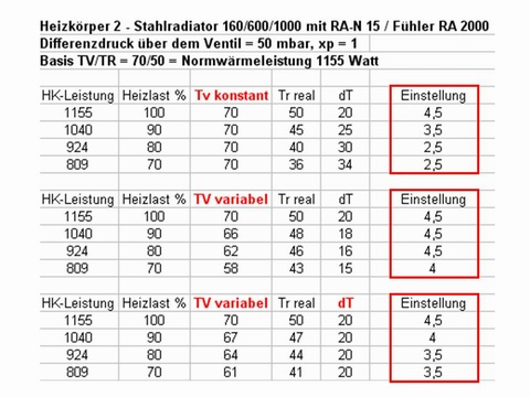 hydraulischer abgleich schritt 4 heizkurve - Heizlastberechnung Beispiel