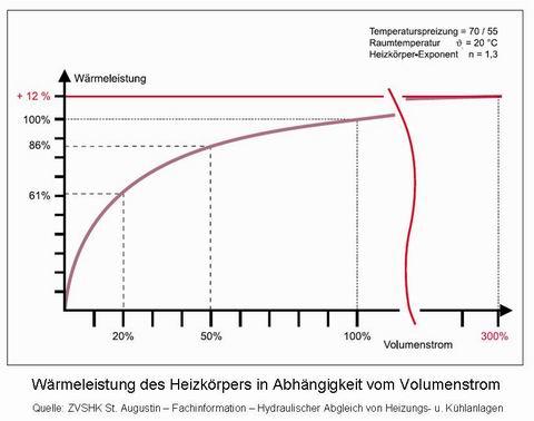Hydraulischer Abgleich - Diagramme / Kennlinien
