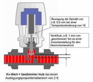 Hydraulischer Abgleich - Der Kv-Wert